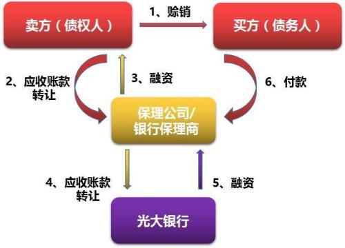 买方希望建立相关的交易对手安排和进行测试交易