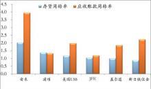 泰国衍生品和股票周转率跃升