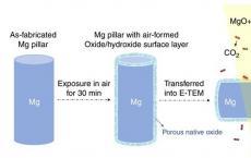 西安交大科研人员发明镁合金防腐蚀新技术